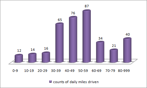 Prius-2010_Daily-Driving_Mile-Counts.png
