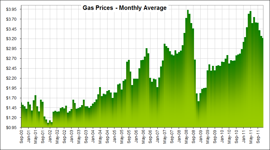Gas Prices Chart 2000 2012 2001 & 2004 prius (summaries