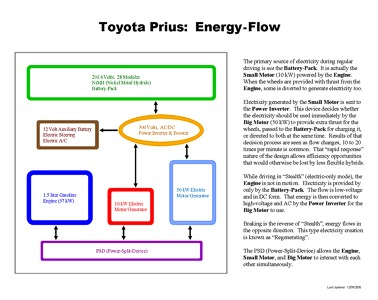 John's Stuff - Toyota Prius Education - Energy Flow
